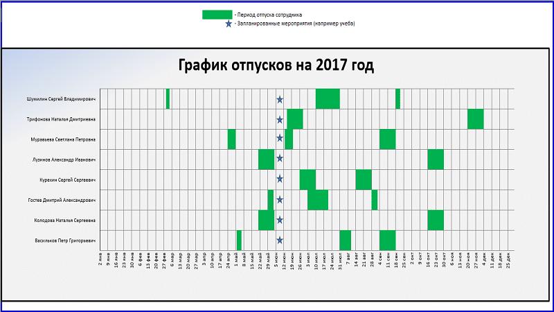 унифицированная форма Т-7 графика отпусков