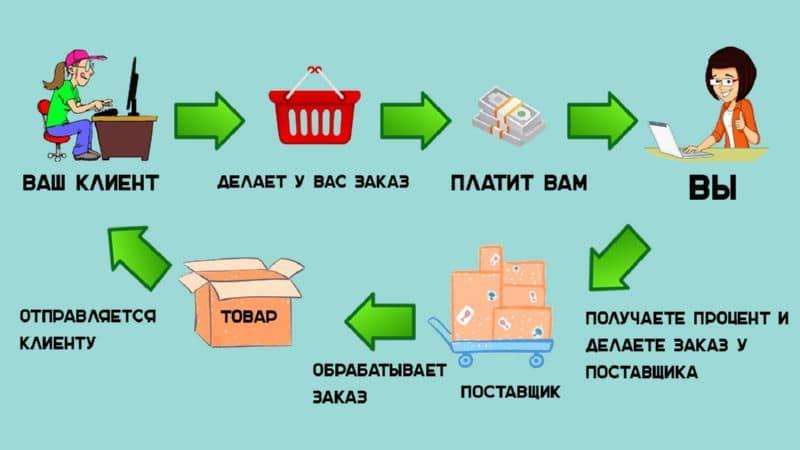 товары для интернет-магазина по системе дропшиппинг