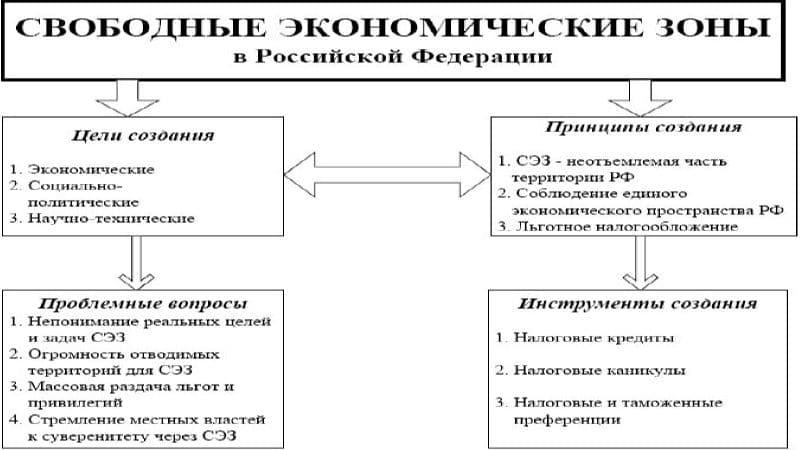 свободные экономические зоны в России список